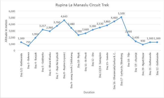 rupina la manaslu circuit trek  base camp trek
